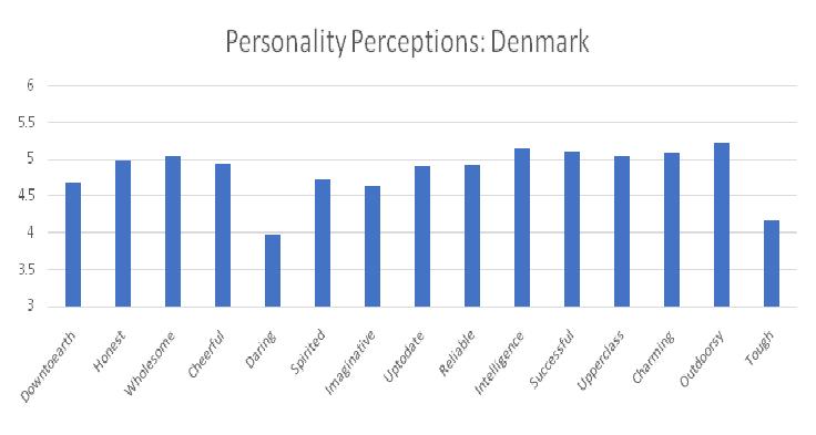 PP Denmark