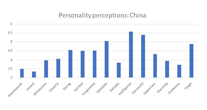 Personality Perceptions