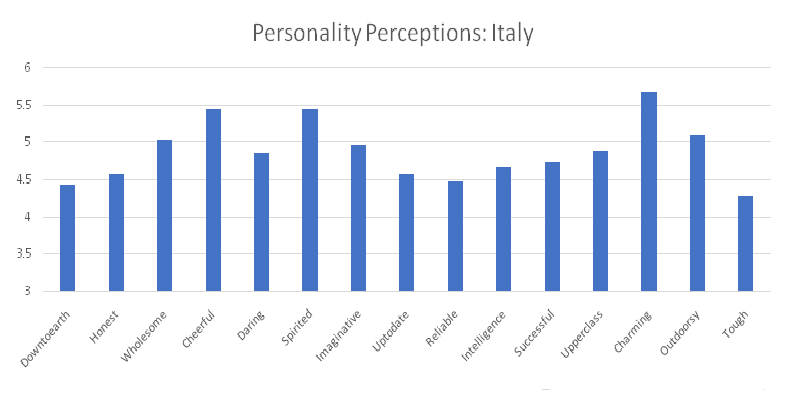 Personality Perceptions 2