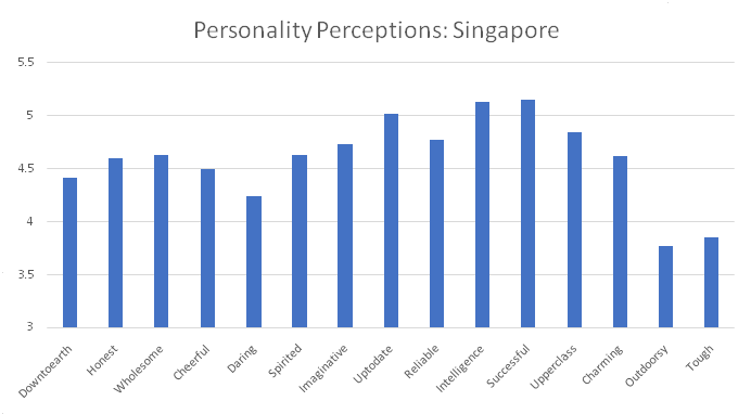 Personality Perceptions